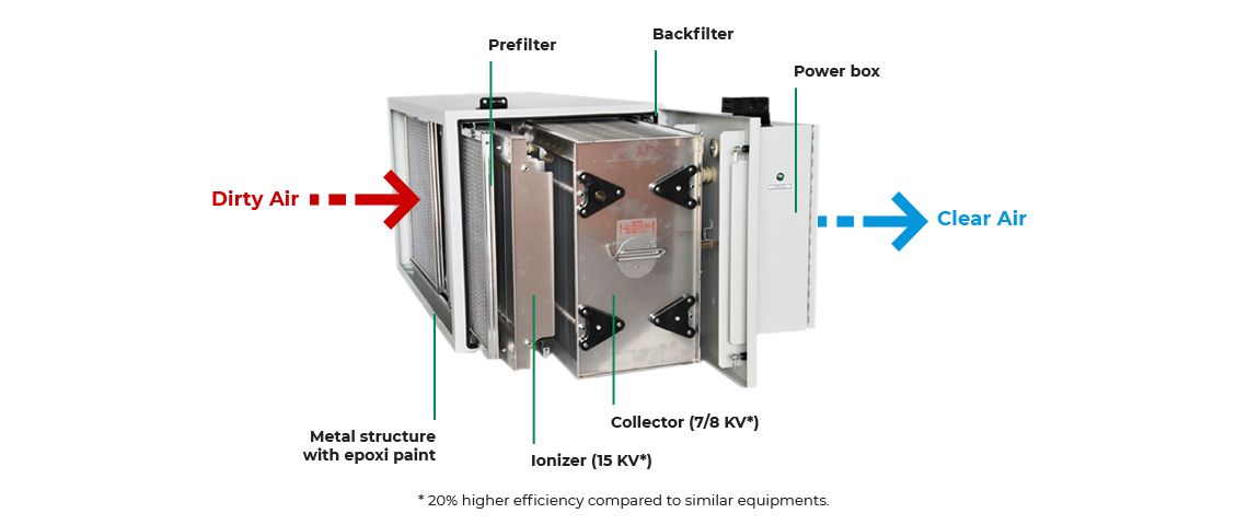 Electrostatic Filtration Unit